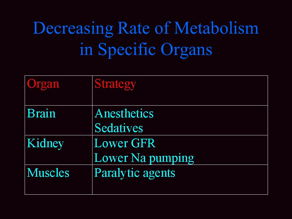 Decreasing Rate of Metabolism in Specific Organs
