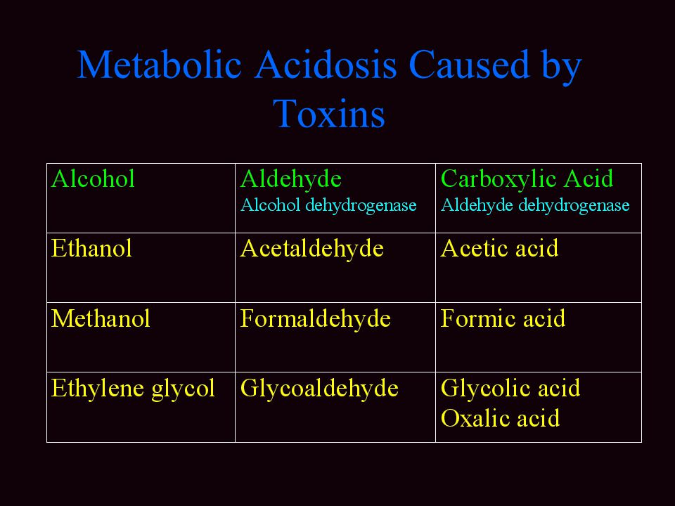 Metabolic Acidosis Caused by Toxins