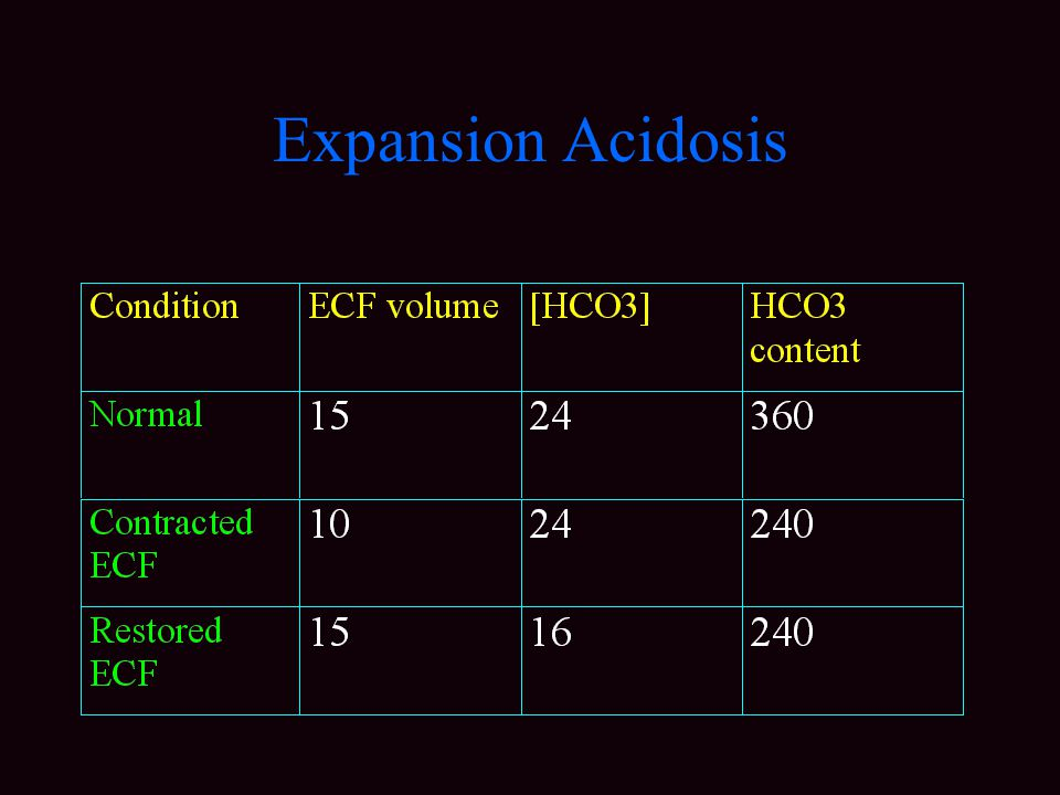 Expansion Acidosis