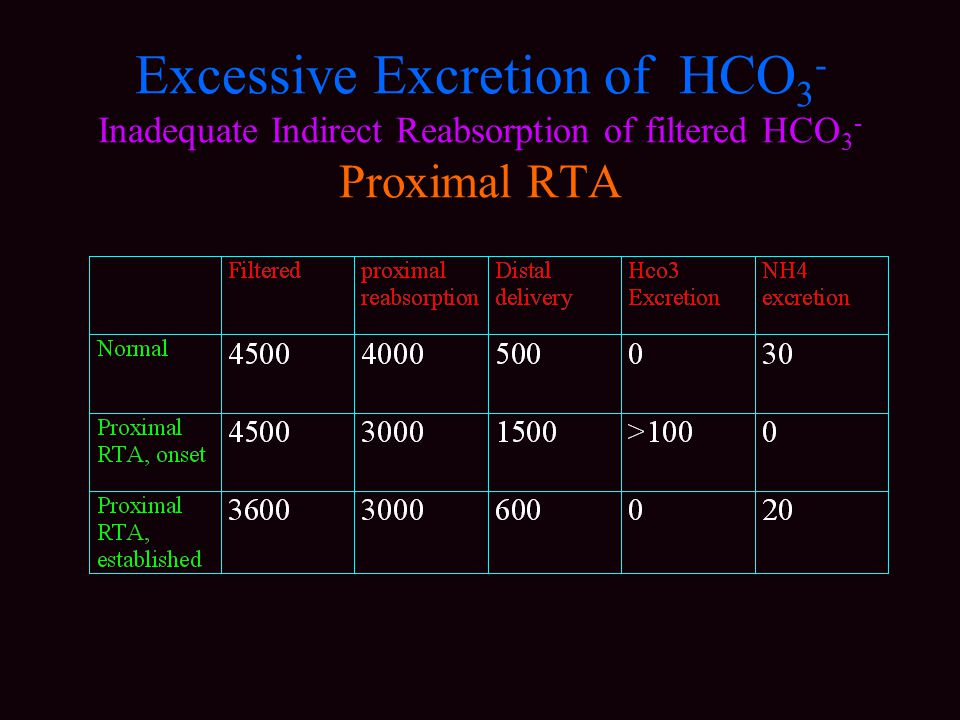 Excessive Excretion of HCO 3 - Inadequate Indirect Reabsorption of filtered HCO 3 - Proximal RTA
