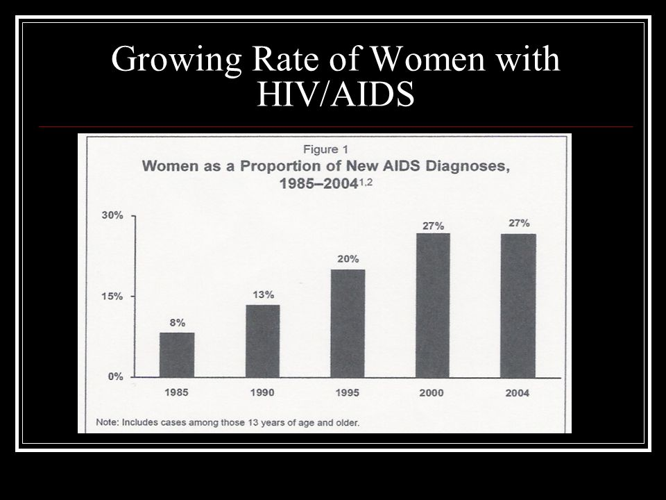 Growing Rate of Women with HIV/AIDS