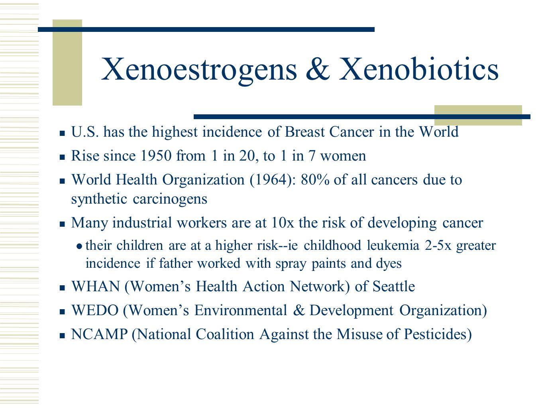 Xenoestrogens & Xenobiotics U.S.