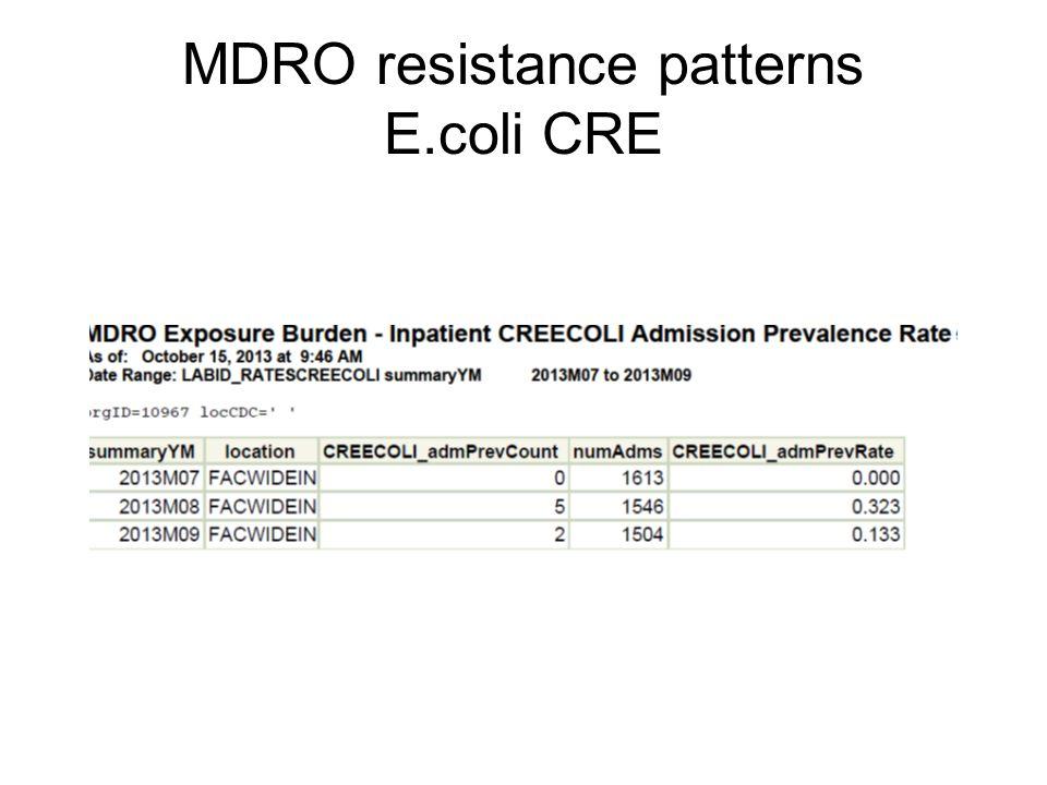 MDRO resistance patterns E.coli CRE