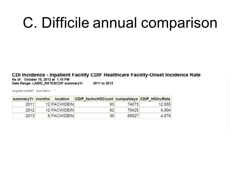 C. Difficile annual comparison