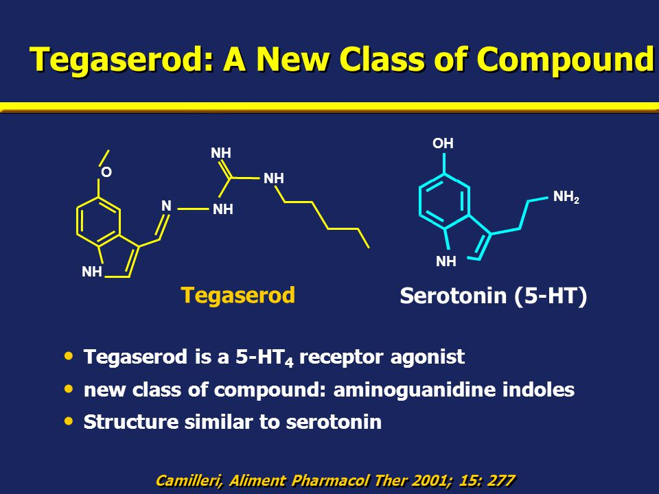 Tegaserod: A New Class of Compound Tegaserod is a 5-HT 4 receptor agonist new class of compound: aminoguanidine indoles Structure similar to serotonin Camilleri, Aliment Pharmacol Ther 2001; 15: 277 Serotonin (5-HT) NH OH NH 2 Tegaserod O N NH