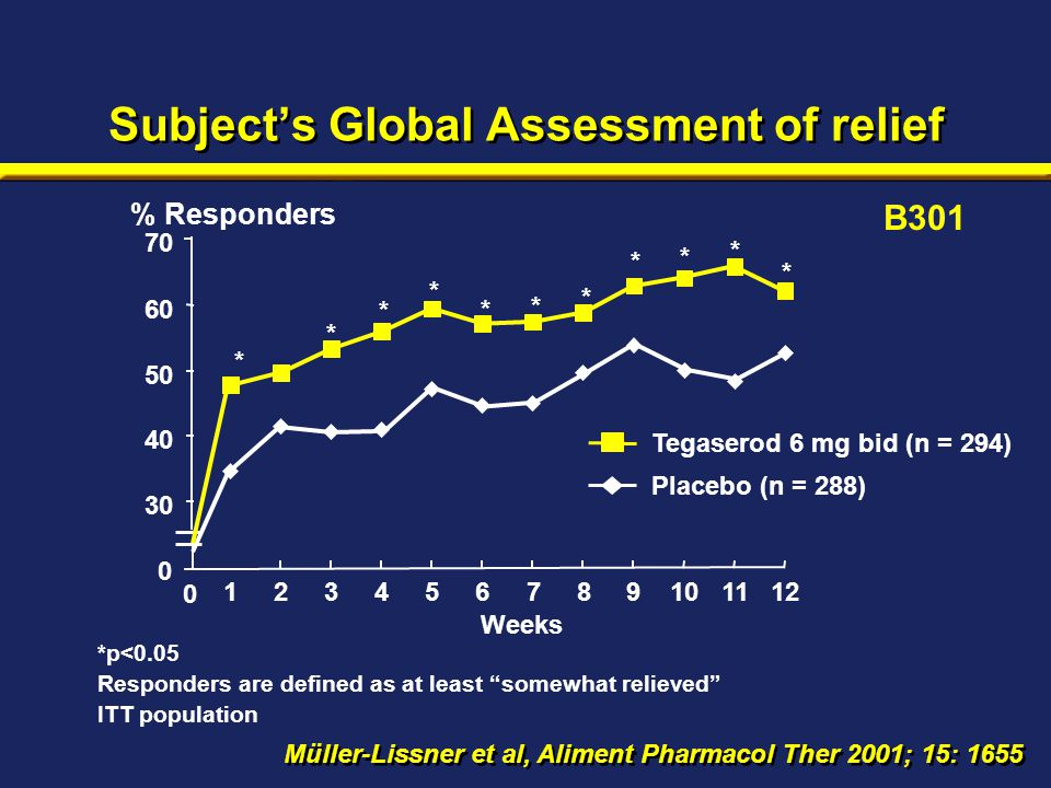 "Subject's Global Assessment of relief % Responders *p<0.05 Responders are defined as at least ""somewhat relieved"" ITT population Weeks 0 30 40 50 60 7"