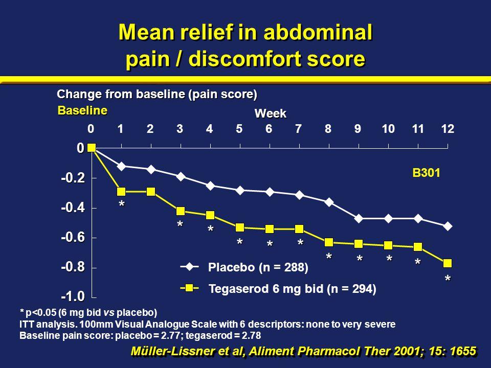 Mean relief in abdominal pain / discomfort score * p<0.05 (6 mg bid vs placebo) ITT analysis.
