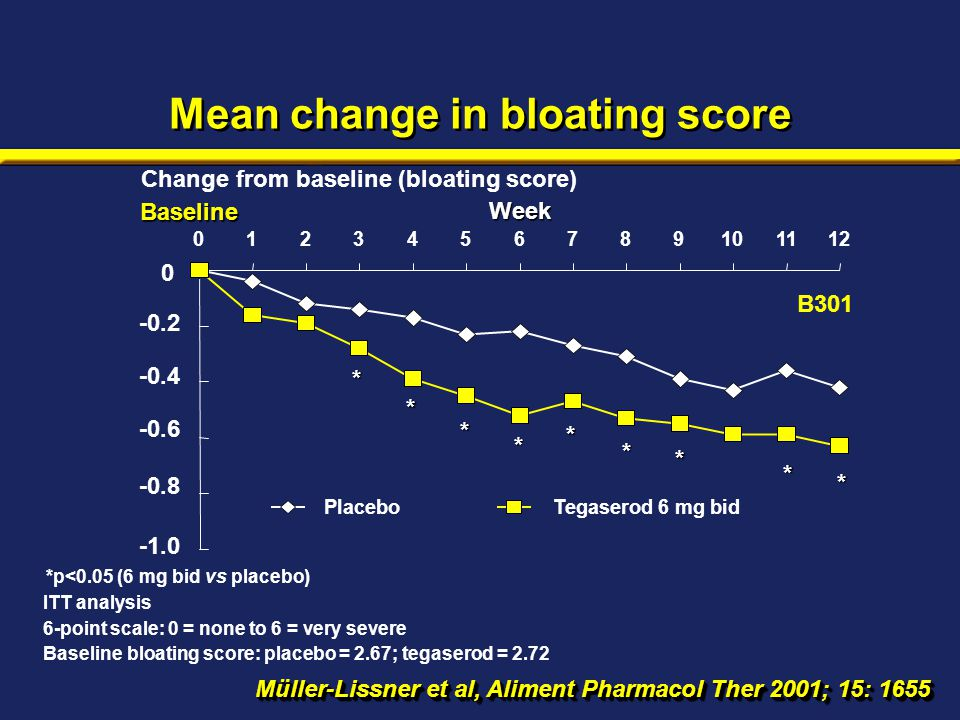 Mean change in bloating score *p<0.05 (6 mg bid vs placebo) ITT analysis 6-point scale: 0 = none to 6 = very severe Baseline bloating score: placebo =