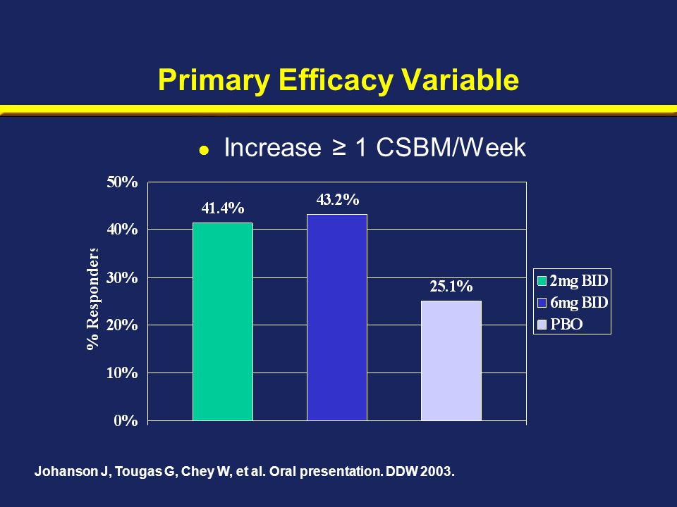 Primary Efficacy Variable Johanson J, Tougas G, Chey W, et al.