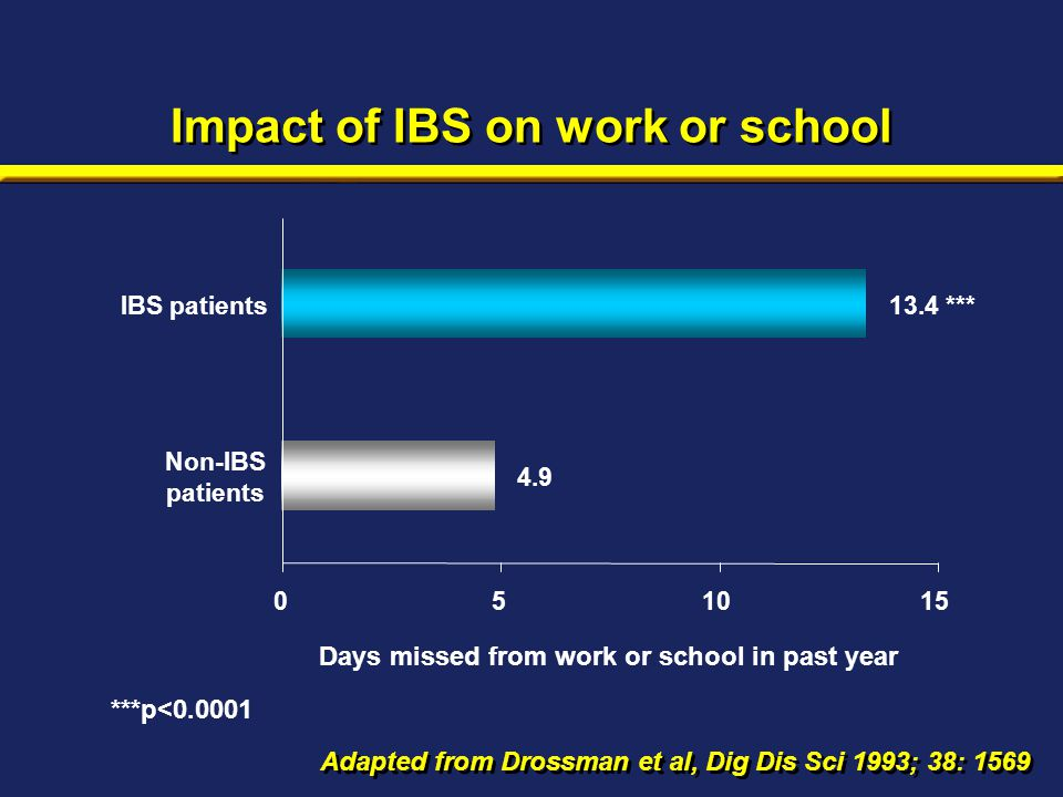 Impact of IBS on work or school Adapted from Drossman et al, Dig Dis Sci 1993; 38: 1569 Days missed from work or school in past year ***p<0.0001 4.9 1