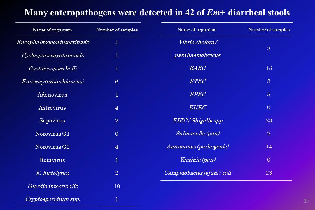 Many enteropathogens were detected in 42 of Em+ diarrheal stools Name of organismNumber of samples Encephalitozoon intestinalis1 Cyclospora cayetanensis1 Cystoisospora belli1 Enterocytozoon bieneusi6 Adenovirus1 Astrovirus4 Sapovirus2 Norovirus G10 Norovirus G24 Rotavirus1 E.