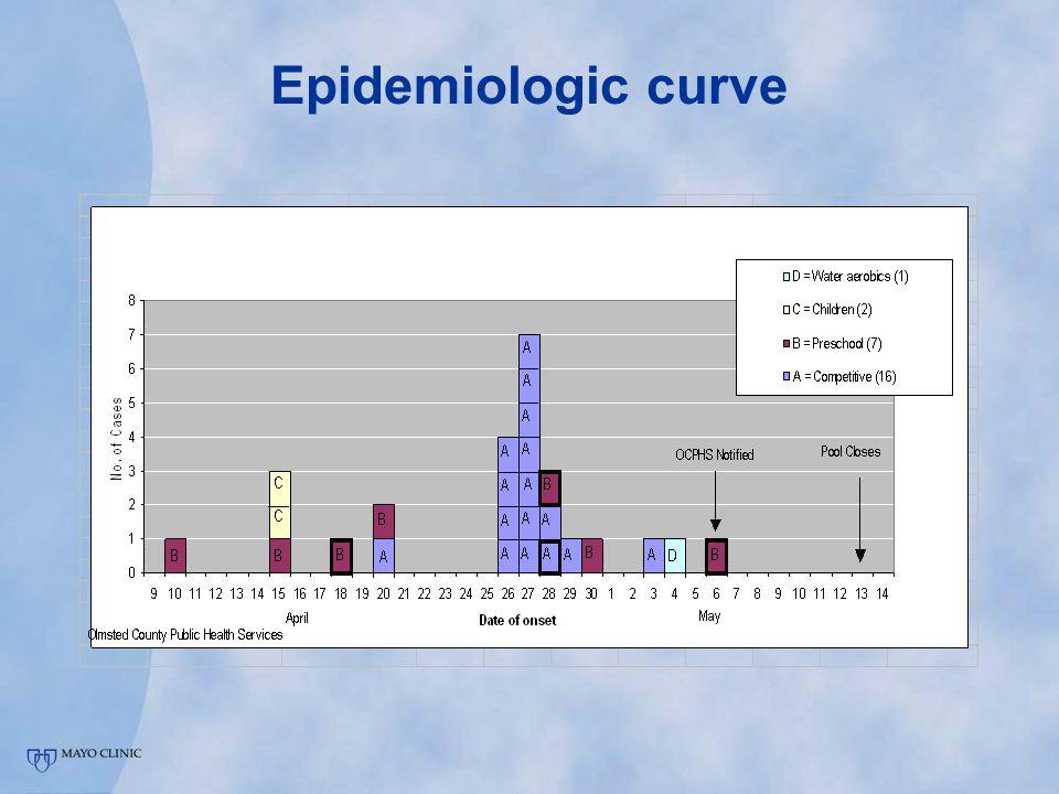 Epidemiologic curve