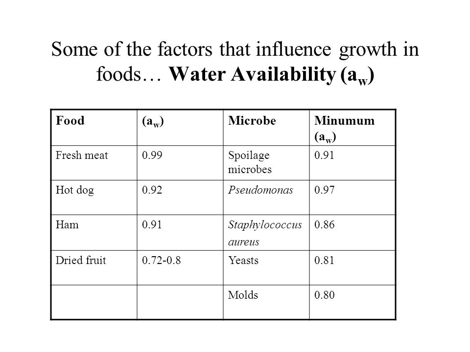 Some of the factors that influence growth in foods… Water Availability (a w ) Food(a w )MicrobeMinumum (a w ) Fresh meat0.99Spoilage microbes 0.91 Hot