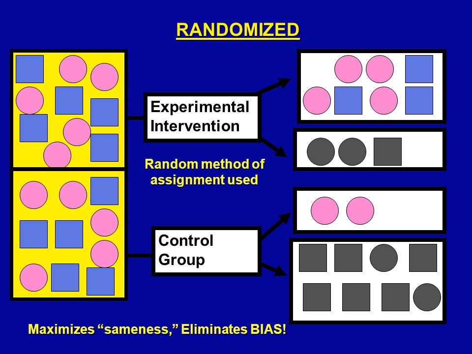 RANDOMIZED CONTROLLED TRIAL (RCT) (EXPERIMENTAL TRIAL) Experimental Intervention Control Group Present FUTURE The Gold Standard