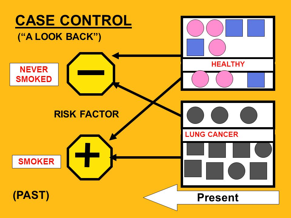 CASE CONTROL Present NORMAL WEIGHT ( A LOOK BACK ) OBESITY DM TYPE II NON-DIABETIC RISK FACTOR