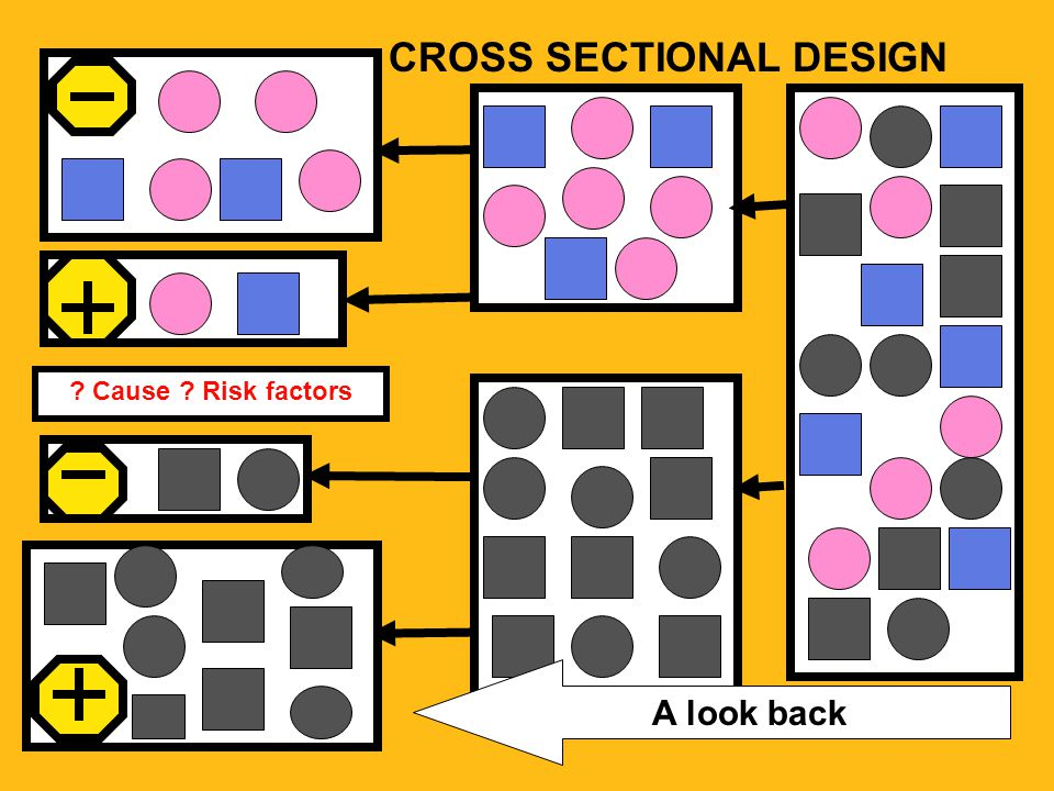 CROSS SECTIONAL DESIGN ? Cause ? Risk factors A look back