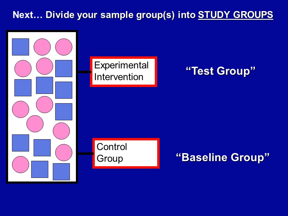 Experimental Intervention Control Group Divide your sample group(s) into STUDY GROUPS Next… Divide your sample group(s) into STUDY GROUPS Receives Experimental Intervention Baseline Group Nothing Nothing Observation Observation Same miscellaneous intervention (non- experimental) Same miscellaneous intervention (non- experimental) Placebo Placebo Gold Standard therapy - especially if unethical to do otherwise.
