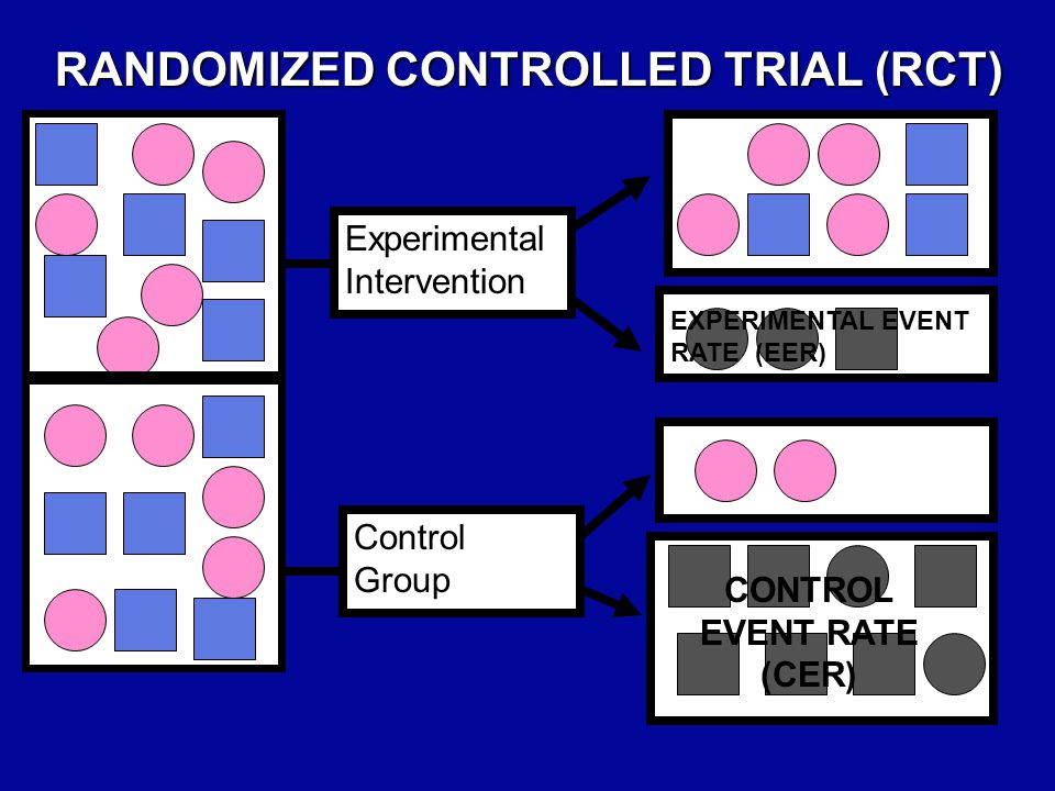 Experimental Intervention Control Group FUTURE Present RANDOMIZED CONTROLLED TRIAL (RCT) EXPERIMENTAL EVENT RATE (EER) CONTROL EVENT RATE (CER) The Gold Standard