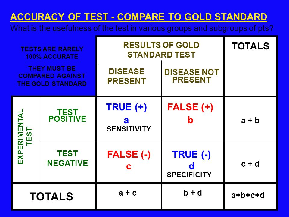 ACCURACY OF TEST - COMPARE TO GOLD STANDARD What is the usefulness of the test in various groups and subgroups of pts.