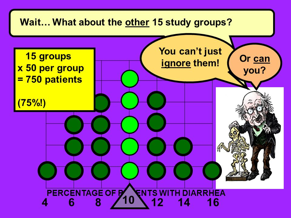 468121416 PERCENTAGE OF PATIENTS WITH DIARRHEA Wait… What about the other 15 study groups.