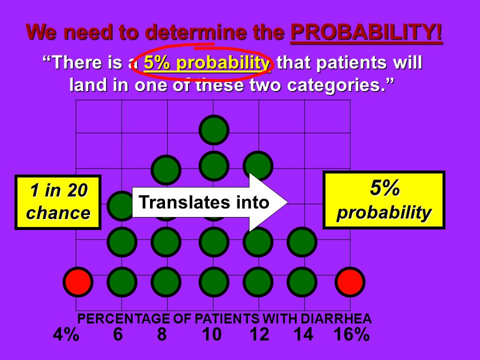 4%68121416%10 We need to determine the PROBABILITY.