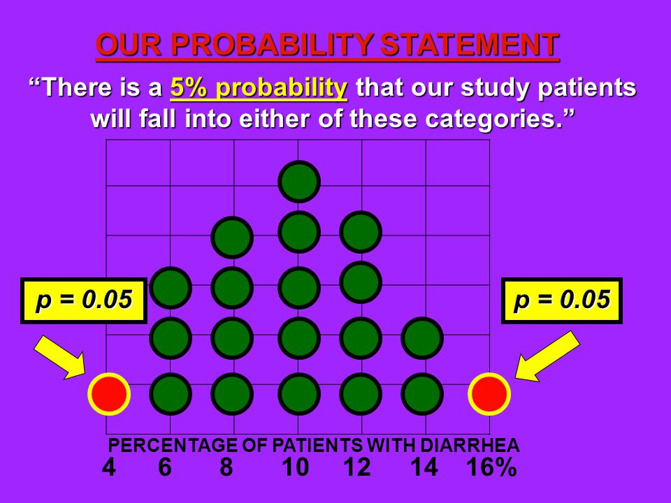 Anything less than 5% (p= 0.05) MAY be due to chance.