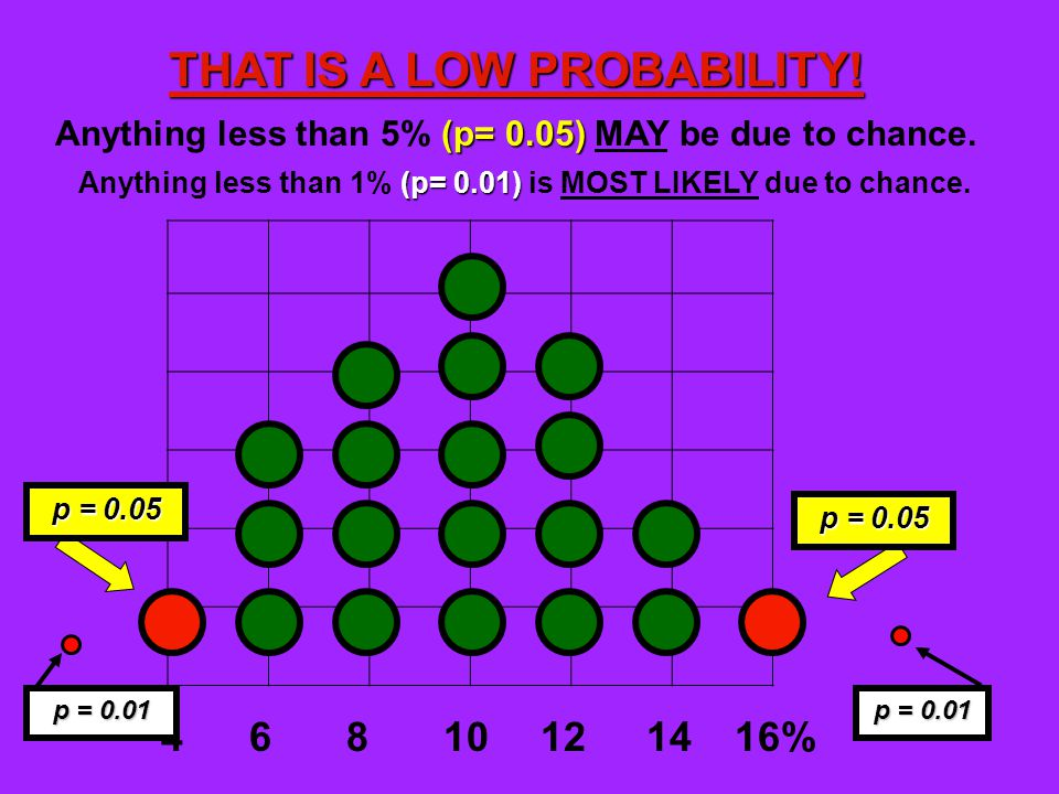 (p= 0.05) Anything less than 5% (p= 0.05) MAY be due to chance.