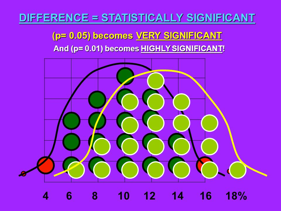 (p= 0.05)becomes VERY SIGNIFICANT (p= 0.05) becomes VERY SIGNIFICANT DIFFERENCE = STATISTICALLY SIGNIFICANT 46108121416 And (p= 0.01) becomes HIGHLY SIGNIFICANT.