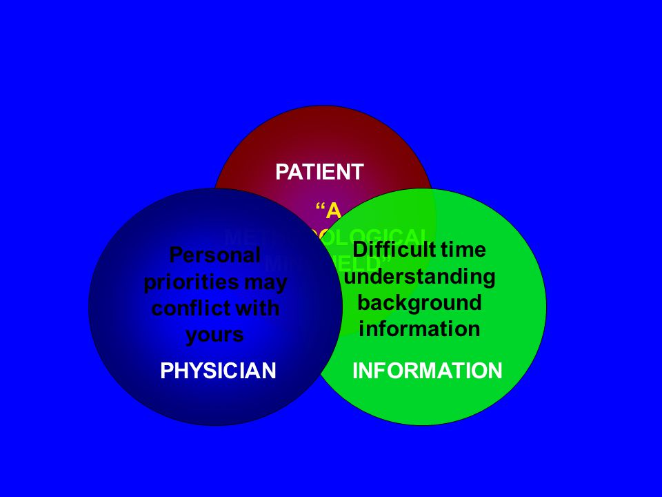 PATIENT Recognize: Needs Choices Preferences Values Socioeconomic concerns INFORMATION Help the patient to understand and interpret available information PHYSICIAN Respect the personal priorities of the patient Help the patient to negotiate a decision on intervention, treatment CONFLICT.