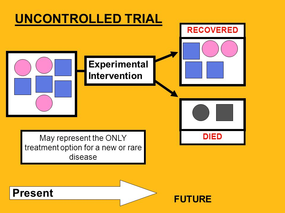 UNCONTROLLED TRIAL Experimental Intervention Present FUTURE May represent the ONLY treatment option for a new or rare disease DIED RECOVERED