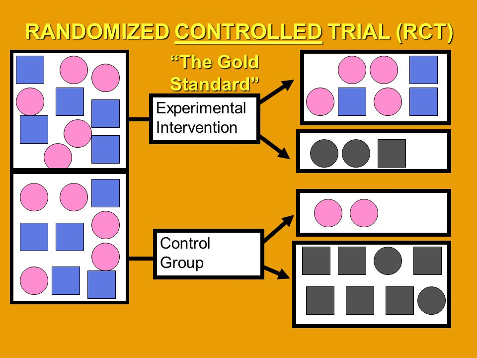 Experimental Intervention Control Group RANDOMIZED CONTROLLED TRIAL (RCT) The Gold Standard
