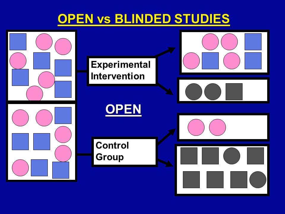 Experimental Intervention Control Group OPEN vs BLINDED STUDIES OPEN