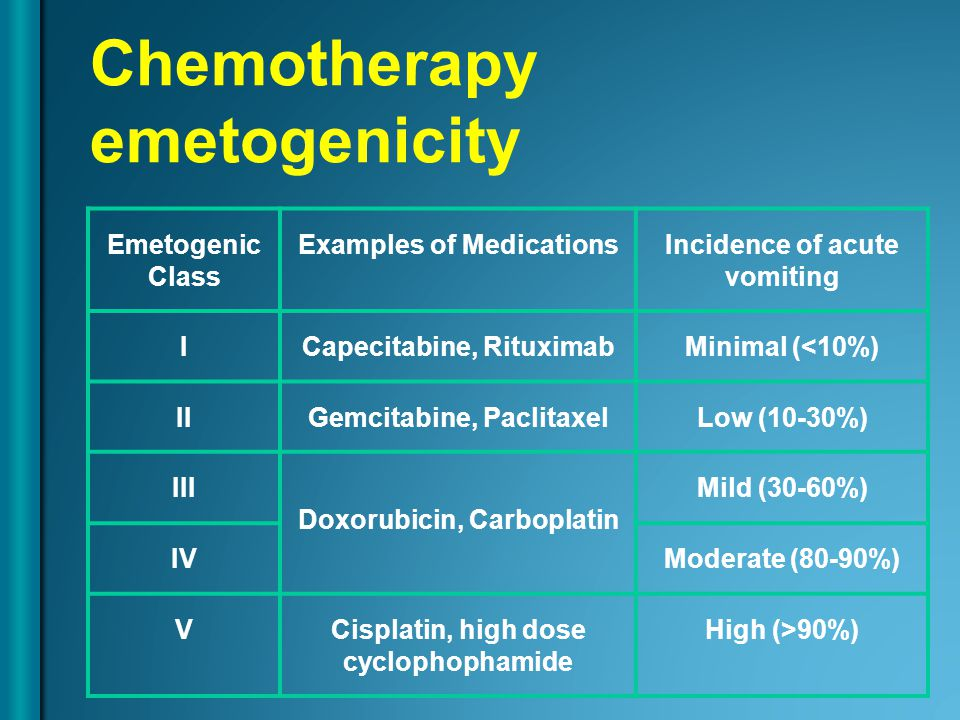Chemotherapy emetogenicity Emetogenic Class Examples of MedicationsIncidence of acute vomiting ICapecitabine, RituximabMinimal (<10%) IIGemcitabine, PaclitaxelLow (10-30%) III Doxorubicin, Carboplatin Mild (30-60%) IVModerate (80-90%) VCisplatin, high dose cyclophophamide High (>90%)