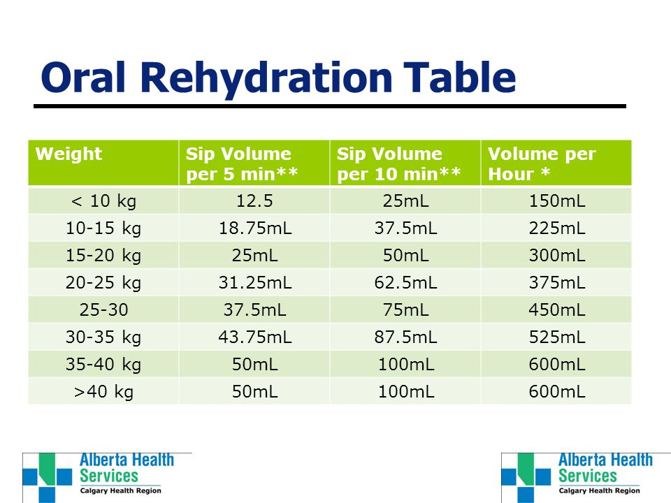 Oral Rehydration Table WeightSip Volume per 5 min** Sip Volume per 10 min** Volume per Hour * < 10 kg12.525mL150mL 10-15 kg18.75mL37.5mL225mL 15-20 kg25mL50mL300mL 20-25 kg31.25mL62.5mL375mL 25-3037.5mL75mL450mL 30-35 kg43.75mL87.5mL525mL 35-40 kg50mL100mL600mL >40 kg50mL100mL600mL