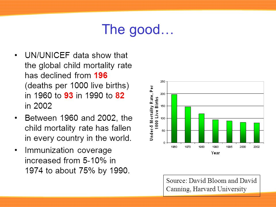 The good… UN/UNICEF data show that the global child mortality rate has declined from 196 (deaths per 1000 live births) in 1960 to 93 in 1990 to 82 in 2002 Between 1960 and 2002, the child mortality rate has fallen in every country in the world.
