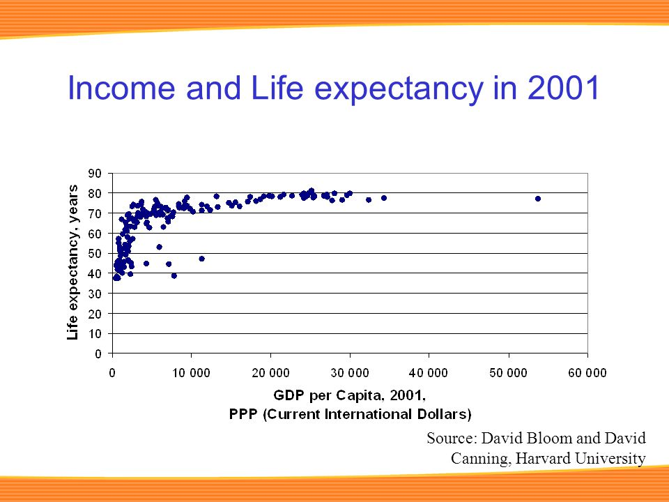 Income and Life expectancy in 2001 Source: David Bloom and David Canning, Harvard University