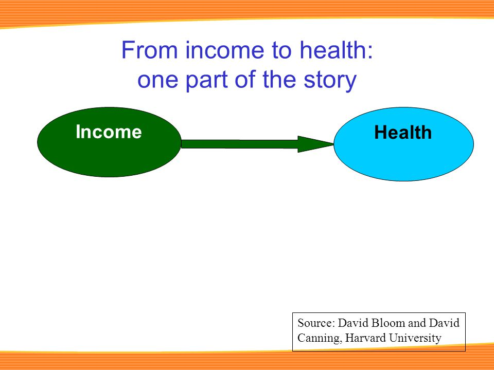 From income to health: one part of the story Income Health Source: David Bloom and David Canning, Harvard University