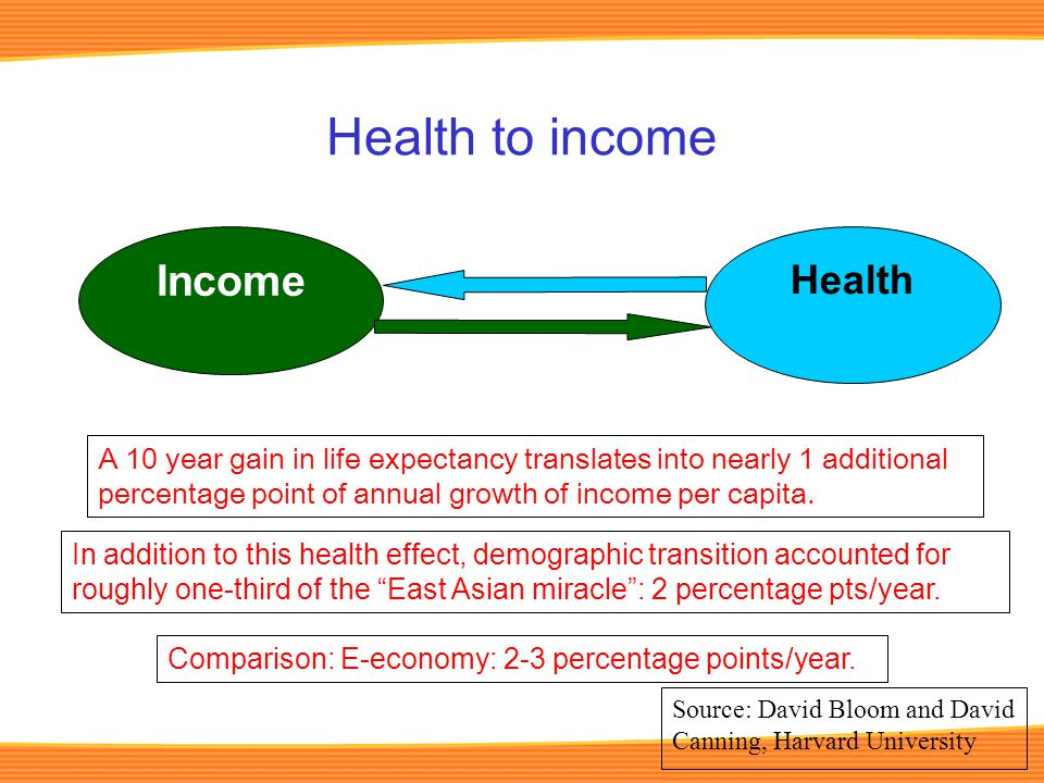 Health to income Income A 10 year gain in life expectancy translates into nearly 1 additional percentage point of annual growth of income per capita.