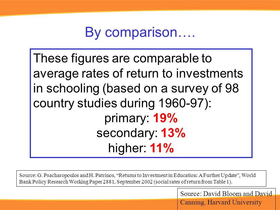 By comparison…. These figures are comparable to average rates of return to investments in schooling (based on a survey of 98 country studies during 19
