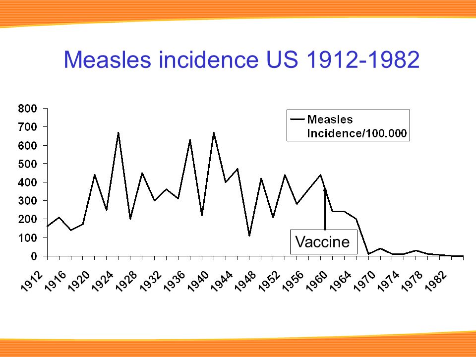 Measles incidence US 1912-1982 Vaccine