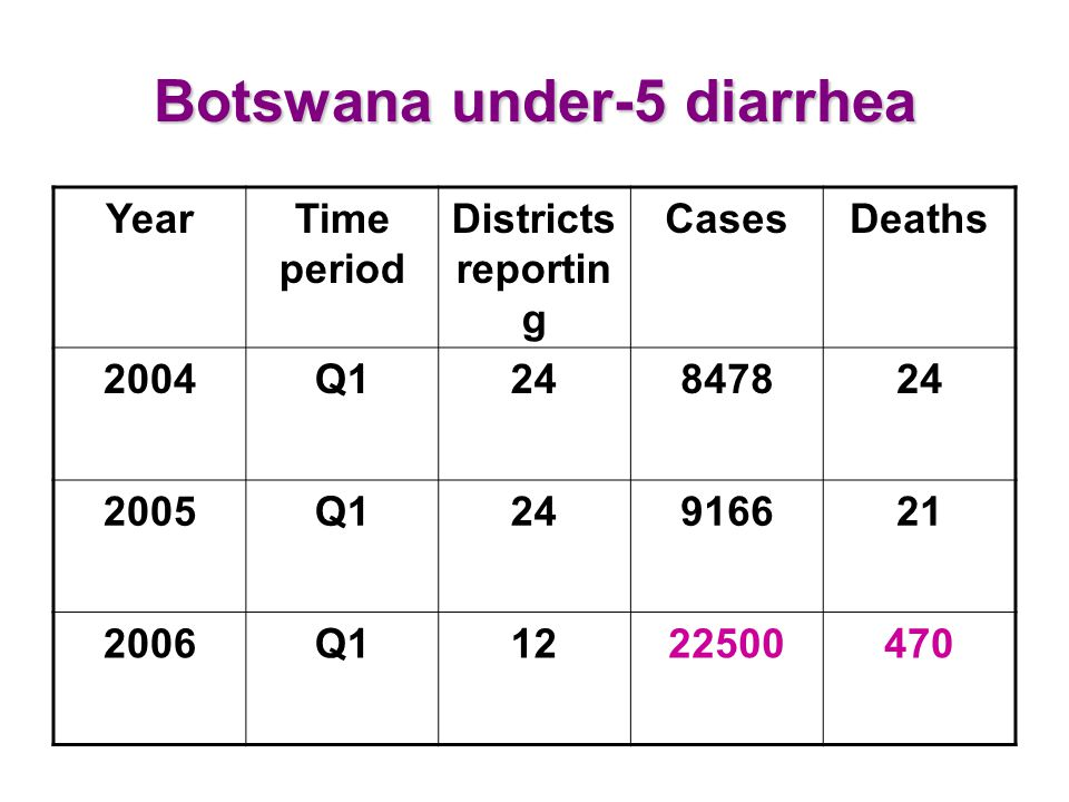 Botswana under-5 diarrhea YearTime period Districts reportin g CasesDeaths 2004Q124847824 2005Q124916621 2006Q11222500470