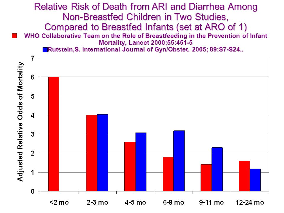 Relative Risk of Death from ARI and Diarrhea Among Non-Breastfed Children in Two Studies, Compared to Breastfed Infants (set at ARO of 1) WHO Collaborative Team on the Role of Breastfeeding in the Prevention of Infant Mortality, Lancet 2000;55:451-5 Rutstein,S.
