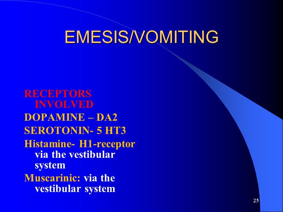 25 EMESIS/VOMITING RECEPTORS INVOLVED DOPAMINE – DA2 SEROTONIN- 5 HT3 Histamine- H1-receptor via the vestibular system Muscarinic: via the vestibular
