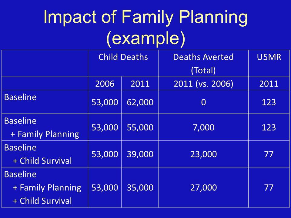 Child Deaths Deaths Averted (Total) U5MR 200620112011 (vs.