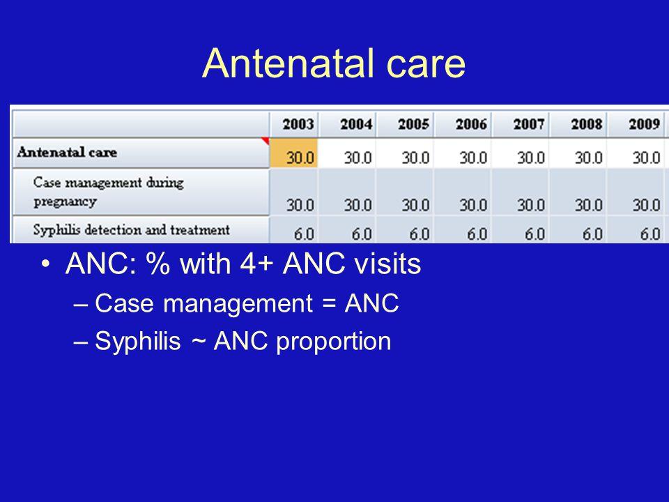 Antenatal care ANC: % with 4+ ANC visits –Case management = ANC –Syphilis ~ ANC proportion