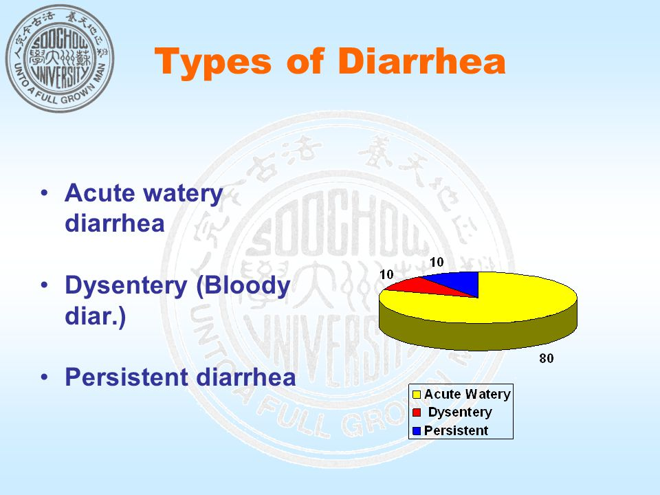 Types of Diarrhea Acute watery diarrhea Dysentery (Bloody diar.) Persistent diarrhea