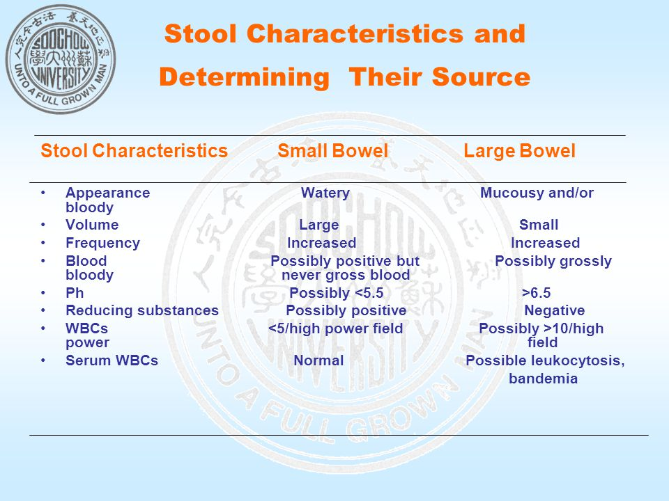 Stool Characteristics and Determining Their Source Stool Characteristics Small Bowel Large Bowel Appearance Watery Mucousy and/or bloody Volume Large Small Frequency Increased Increased Blood Possibly positive but Possibly grossly bloody never gross blood Ph Possibly 6.5 Reducing substances Possibly positive Negative WBCs 10/high power field Serum WBCs Normal Possible leukocytosis, bandemia