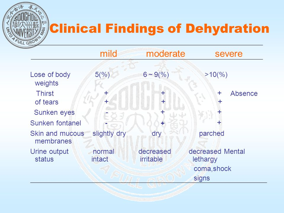 Clinical Findings of Dehydration mild moderate severe Lose of body 5(%) 6 ~ 9(%) >10(%) weights Thirst + + + Absence of tears + + + Sunken eyes - + + Sunken fontanel - + + Skin and mucous slightly dry dry parched membranes Urine output normal decreased decreased Mental status intact irritable lethargy coma,shock signs