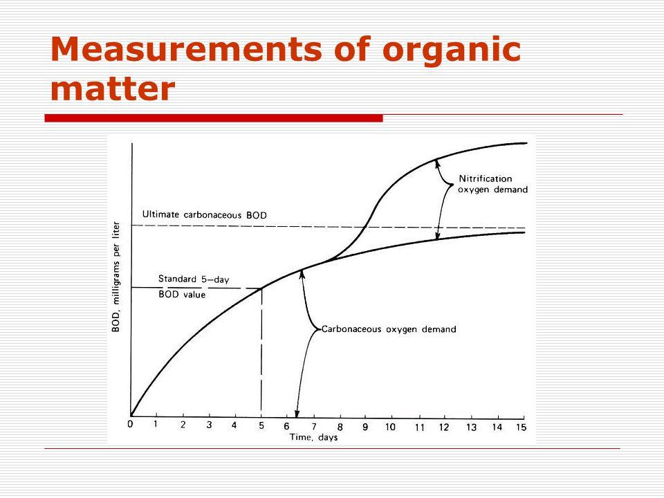 Measurements of organic matter