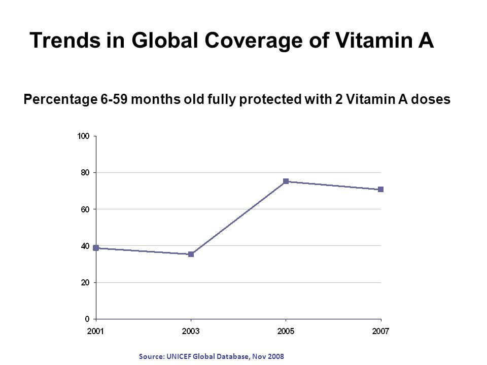 Source: UNICEF Global Database, Nov 2008 Percentage 6-59 months old fully protected with 2 Vitamin A doses Trends in Global Coverage of Vitamin A